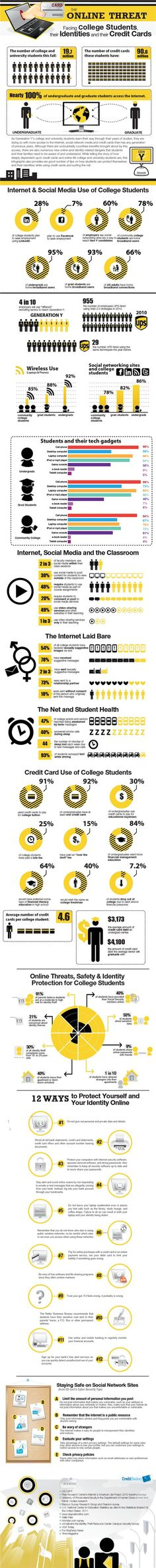 The Online Threat: Facing College Students, Their Identities and Their Credit Cards