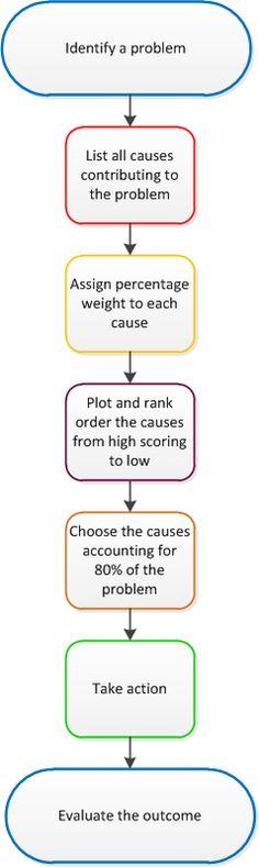 This Page Is About Pareto Chart Pareto Principle And Pareto