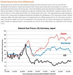 Natural gas US vs Germany vs Japan