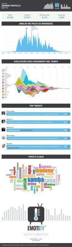 #GF13: l'ingresso dei concorrenti su Twitter #EmotiTV #infoFACTORY