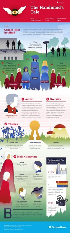 margaret atwood Margaret Atwood's The Handmaid's Tale Infographic to help you understand everything about the book. Visually learn all about the characters, themes, and Margaret Atwood Ap Literature, Teaching Literature, American Literature, Classic Literature, I Love Books, Good Books, Books To Read, My Books, Book Infographic