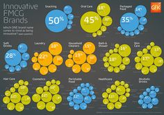 Innovative FMCG Brands infographic by kath harding (MakeMark)