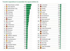 Top 50 most expensively assembled squads in European football (in Euros) from CIES Football Observatory figures: October 2016.