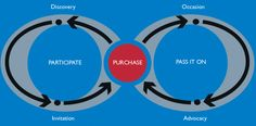 What we know about shopper strategy and the path-to-purchase | warc.com