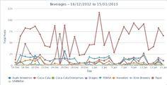 Pre-Análisis de Desempeño Social media Marketing Sector Bebidas/Marcas Globales 3