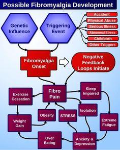 #Fibromyalgia Development - How has YOUR Fibromyalgia progressed?  Learn more about how Fibromyalgia may develop    VERY interesting