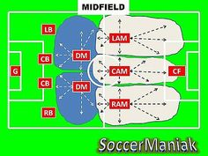 Soccer jersey numbers by position soccer pinterest football drills 4 2 3 1 soccer formation click here to read and learn fandeluxe Gallery