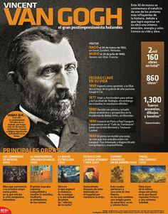 Es uno de los pintores más influyentes de la historia debido a que logro expresar en su obra una intensa emoción, energía y color. Conoce la vida y obra de Vincent van Gogh. #Infografía