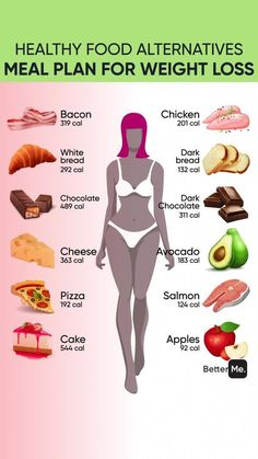 Custom Workout And Meal Plan For Effective Weight Loss! , Custom Workout And Meal Plan For Effective Weight Loss! Diet And Nutrition, Health Diet, Health Fitness, Health Memes, Food For Diet, Good Diet Foods, Health Coach, Fitness Foods, Bad Food