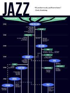 Origins of the Jazz Genre
