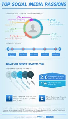 A few things people love to search for and share on social media. #infographics