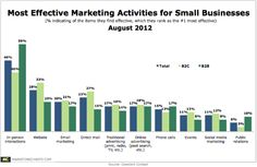 In-Person Interactions Said Most Effective Small Biz Marketing Activity