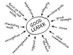 What does it take to be a good leader? #infographic
