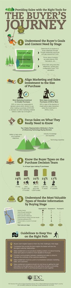 How to Focus Sales on What They Really Need to Know Along the Buyer's Journey – IDC Infographic http://lnkd.in/dJEa92K