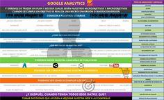 #Google #Analytics, los motivos por los que deberías implementarlo en tu #Web Google Analytics, es una herramienta de análisis de datos muy potente que nos ayuda a tomar decisiones sobre nuestro sitio Web, aplicación y/o campañas publicitarias, etc… Para sacarle el jugo a la herramienta, debemos de tener claras varias cosas: Trazar el plan en …
