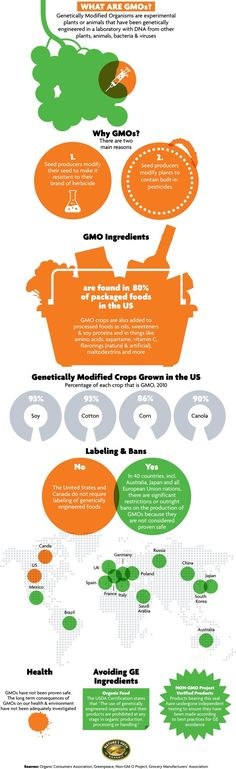 80% of all the packaged food in the US uses crops that have been Genetically Modified.