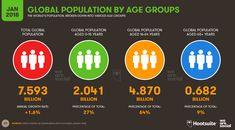 Geçen yılda yayınlanan rapora göre sosyal medya kullanım istatistikleri, internet kullanımı vb. raporların yanında bu sene kullanıcıların yaş dağılımları da yayınlandı. En yüksek yaş kullanımının %64 ile 16-64 yaş aralığında olduğunu görüyoruz.