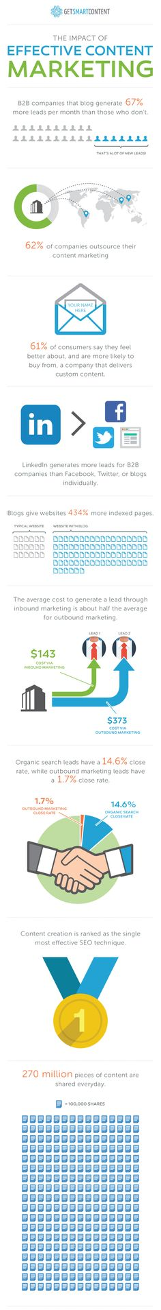 How Effective is Your Content Marketing? [Infographic]