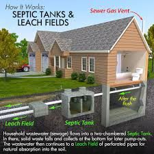 Why Home Buyers Should Never Skip The Septic Inspection - Conclud