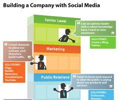 Building a company with social media [#socialsjsu]