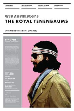 <p>Here is a little treat for all our Wes Anderson fans. Design problem-solver Ben Biondo created this super visual series recapping Wes Anderson's films with a short synopsis of the film and some cool facts that include filming locations, budget, and opening weekend sales. Check out the rest of his portfolio, www.benbiondo.com</p>