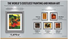 The World's costliest painting and Indian Art.