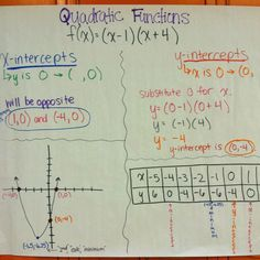 Equivalent Rational Expressions