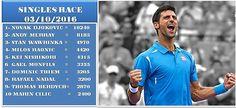 FOTOGRAFIA, SPORT, PASSIONE DI ALFREDO LUONGO : ATP TENNIS SINGLES RACE 03/10/2016