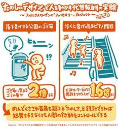 """""""つまらないことを「たのしいデザイン」にしたら人の行動が変わった ゴミ箱に落下音をつけた →ゴミの回収量が2倍に 歩くと音がなるピアノ階段 →階段つかう人1.6倍に 苦痛を超える「たのしさ設計」が重要。逆に「処罰でコントロールしよう」とすると長く続かない マンガでわかる行動経済学より"""""""