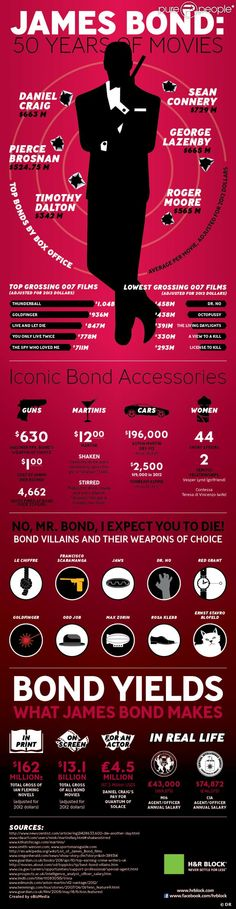 significant figures for 50 years of James Bond Movies #Infographic