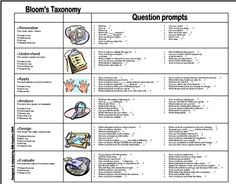 BLOOM'S TAXONOMY- Harold Bloom