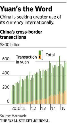 China notched an economic milestone Monday, with the International Monetary Fund adding the yuan to its elite basket of reserve currencies, a move designed to spur greater liberalization in the world's No. Stock Trader, Gross Domestic Product, Charts And Graphs, Information Graphics, Day Trading, Wall Street Journal, Finance, Investing