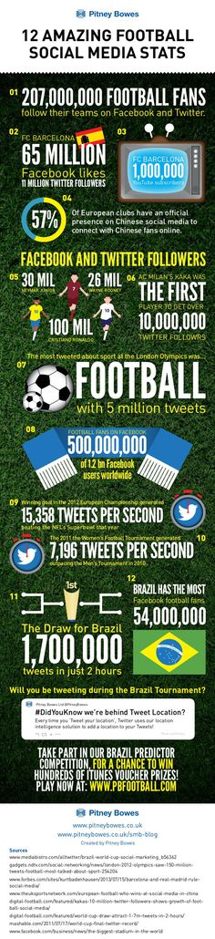 12 amazing football Social Media stats #infographic