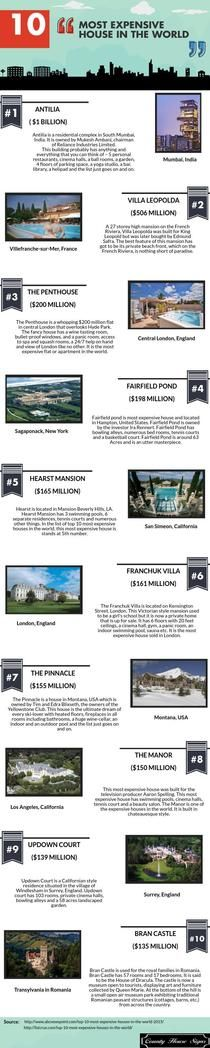 10 most expensive house in the world | Piktochart Infographic Editor