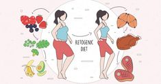 Ketogenic diet: menu of the week to lose weight and transform your body optimal slimming Protein Rich Foods, Protein Diets, No Carb Diets, High Protein, Ketogenic Diet Menu, Keto Diet Plan, Dukan Diet Phases, High Fat Foods, Healthy Living Magazine