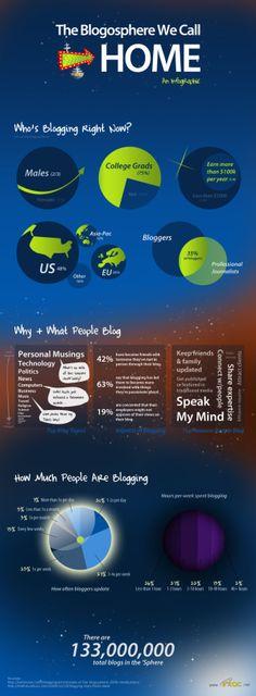 The Blogosphere #infografia  #blog #marketingdigital
