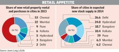 Chennai, the hot spot for new retail ventures in 2013   Business Line