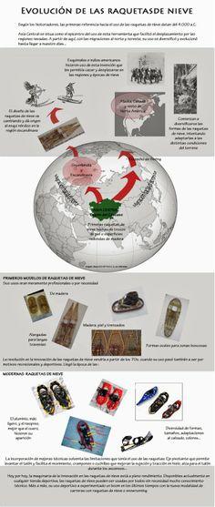 La Evolución de las Raquetas de Nieve