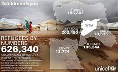 Infographic from unicef showing the # of registered Syrian refugees. Children Of Syria, World Refugee Day, Ap Human Geography, Refugee Crisis, Syrian Refugees, Social Studies, Education, Middle East, Middle School