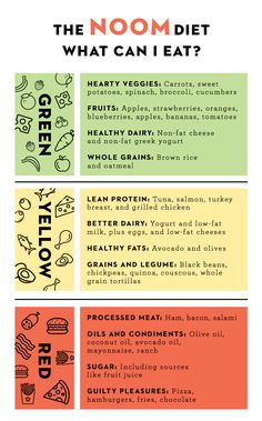 The Noom diet teaches you better nutritional skills by splitting foods up into three different lists: Green, yellow, and red. Here are the items you can eat from the Noom food list to lose weight fast. Healthy Diet Tips, Diet And Nutrition, Get Healthy, Healthy Eating, Nutrition Program, Healthy Recipes, Nutrition Education, Healthy Summer, Healthy Options