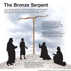 The Israelites spoke against God and Moses in the desert, and God sent serpents that bit them—and many died. They repented, and Moses prayed for them. Yahweh had Moses make a bronze serpent to heal those who looked upon it (Num 21:4–9).