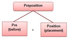 How to Use Preposition in English Grammar (On, At, In, Of, For)   by Education Help   Medium Final Exams, Prepositions, Old Newspaper, English Grammar, Learn English, Being Used, Sentences, Vocabulary, Something To Do