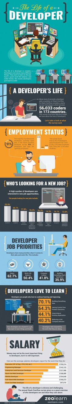 The Life of a Developer #Infographic #Developer
