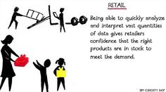Being able to quickly analyze and interpret vast quantities of data gives retailers confidence that the right products are in stock to meet the demand. Curiosity Shop, Big Data, Confidence, Retail, Meet, Products, Retail Merchandising, Self Esteem, Retail Space