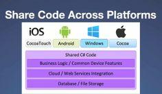 #Xamarin 3 Unveiled #Startup #Business #mobile #SDK