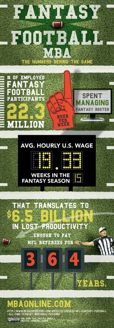 Here is a cool fantasy football infographic. Check it out on my blog and leave a comment! Do you play fantasy football? If not, give it a try!