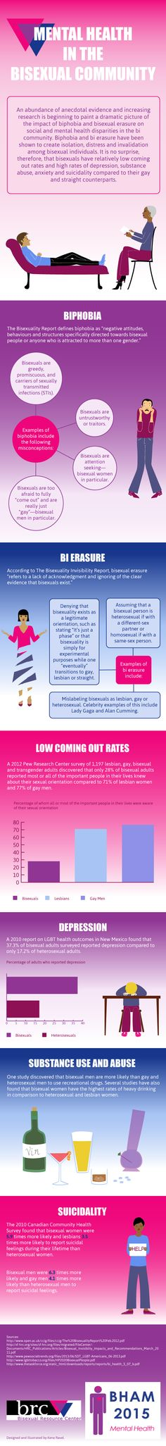 Mental Health in the Bisexual Community. Designed and illustrated by Kena Ravel. #BiHealthMonth 2015