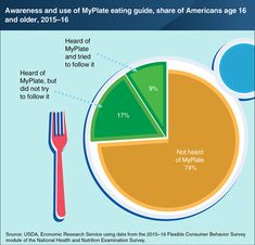 Among people who have heard of MyPlate, over one-third of them try to follow the guide's recommendations - from the USDA Economic Research Service Nutrition Education, Health And Nutrition, Agriculture Facts, Basic Food Groups, Crop Protection, Economic Research, Food Cost, Consumer Behaviour, Food Security