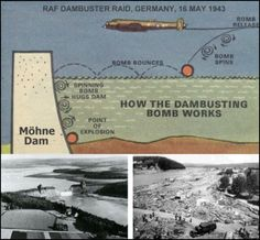 """This drawing depicts how the Dambuster bombs worked during """"Operation Chastise"""", subsequently known as 'The Dambusters' raid, which was launched from RAF Scampton, Lincoln, and carried out by No. 617 Squadron."""