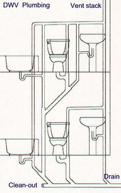 Plumbing Stack Vent Diagram General Guidelines Layouts Details Pinterest Plumbing